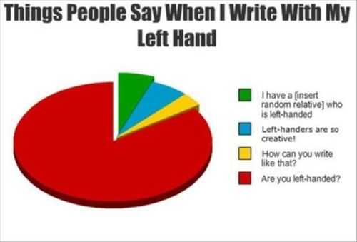 things people say when i write with my left hand pie chart