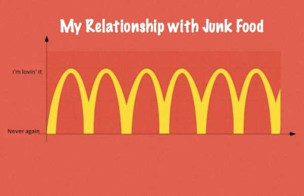 Funny Food Quotes - Junk Food