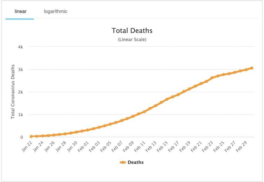 graph of corona virus related deaths statistics
