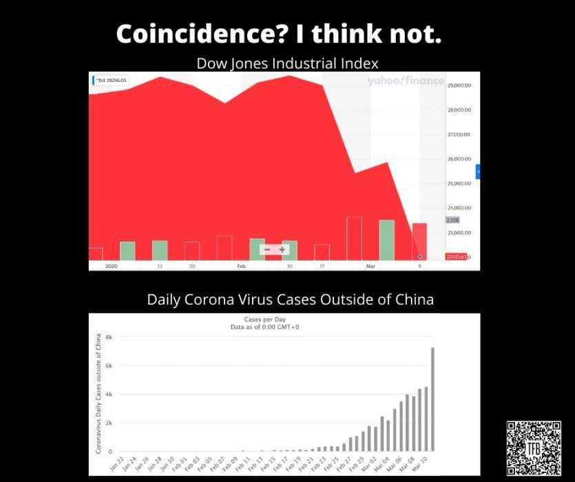 corona virus stock market crash memes - coincidence