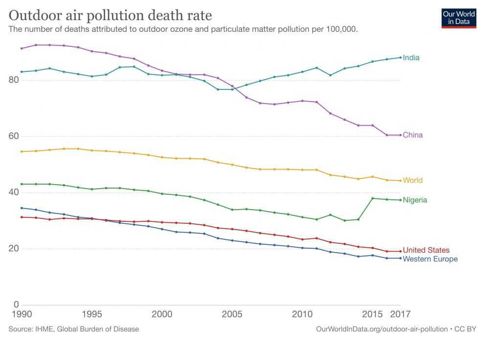 graph depicting reducing in air pollution death rate for various regions
