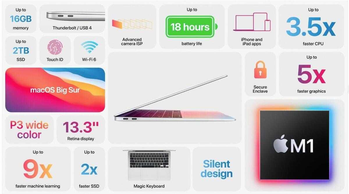 M1 Chip Macbook Pro Specs